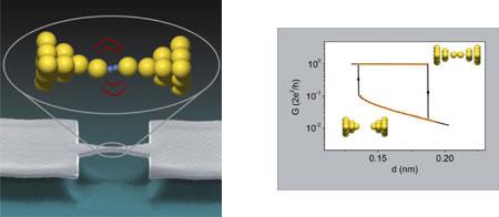 A la izquierda: Molécula de hidrógeno entre dos átomos de oro. A la derecha: Gráfica de la conducción mecánica del interruptor en función de la distancia entre los átomos de oro - Imágenes de la Universidad de Groninga