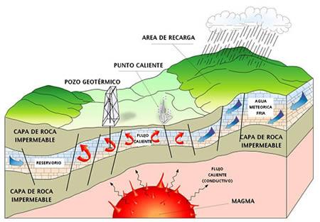 Esquema del proceso de formación y extracción de energía geotérmica - Imagen del Ministerio de Minería de Chile