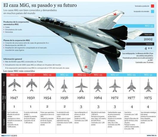 Caza MiG, su pasado y su futuro