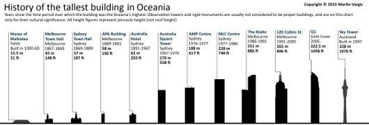 edificios-altos-oceania