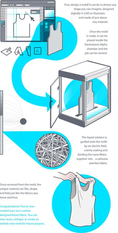 proceso-electroloom